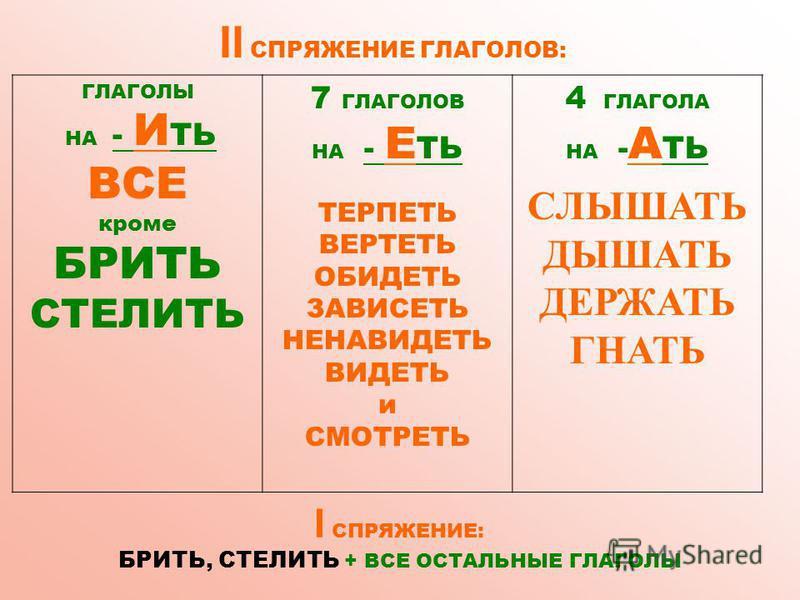 II СПРЯЖЕНИЕ ГЛАГОЛОВ: ГЛАГОЛЫ НА - И ТЬ ВСЕ кроме БРИТЬ СТЕЛИТЬ 7 ГЛАГОЛОВ НА - Е ТЬ ТЕРПЕТЬ ВЕРТЕТЬ ОБИДЕТЬ ЗАВИСЕТЬ НЕНАВИДЕТЬ ВИДЕТЬ и СМОТРЕТЬ 4 ГЛАГОЛА НА - А ТЬ СЛЫШАТЬ ДЫШАТЬ ДЕРЖАТЬ ГНАТЬ I СПРЯЖЕНИЕ: БРИТЬ, СТЕЛИТЬ + ВСЕ ОСТАЛЬНЫЕ ГЛАГОЛЫ