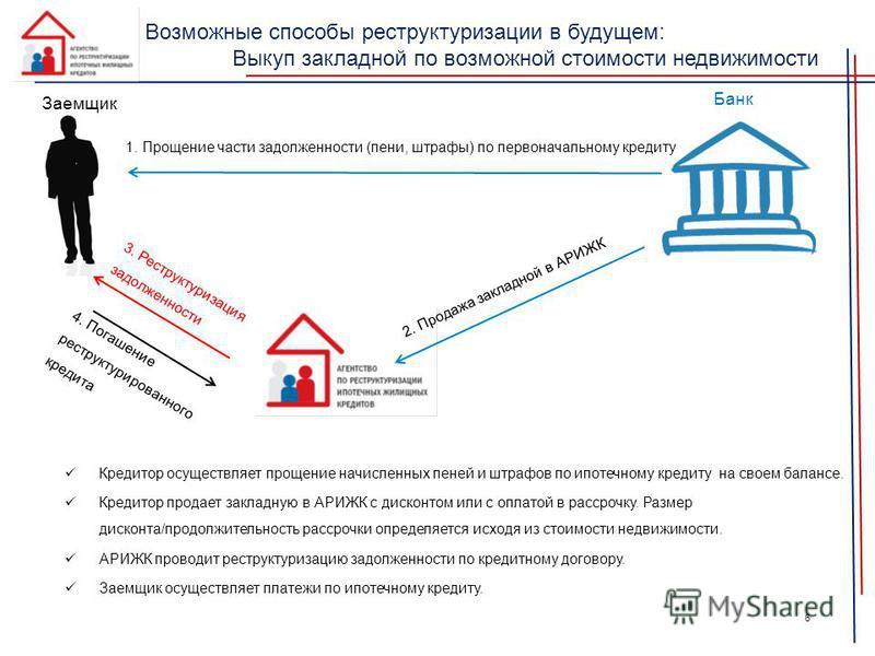 Банк Заемщик 4. Погашение реструктурированного кредита 3. Реструктуризация задолженности Кредитор осуществляет прощение начисленных пеней и штрафов по ипотечному кредиту на своем балансе. Кредитор продает закладную в АРИЖК с дисконтом или с оплатой в