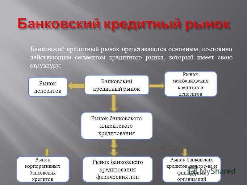 Банковский кредитный рынок представляется основным, постоянно действующим сегментом кредитного рынка, который имеет свою структуру : Рынок банковского клиентского кредитования Банковский кредитный рынок Рынок депозитов Рынок межбанковских кредитов и