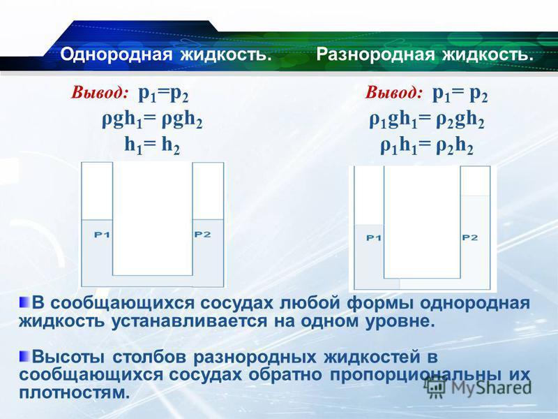 Однородная жидкость. Вывод: р 1 =р 2 ρgh 1 = ρgh 2 h 1 = h 2 Разнородная жидкость. Вывод: р 1 = р 2 ρ 1 gh 1 = ρ 2 gh 2 ρ 1 h 1 = ρ 2 h 2 В сообщающихся сосудах любой формы однородная жидкость устанавливается на одном уровне. Высоты столбов разнородн