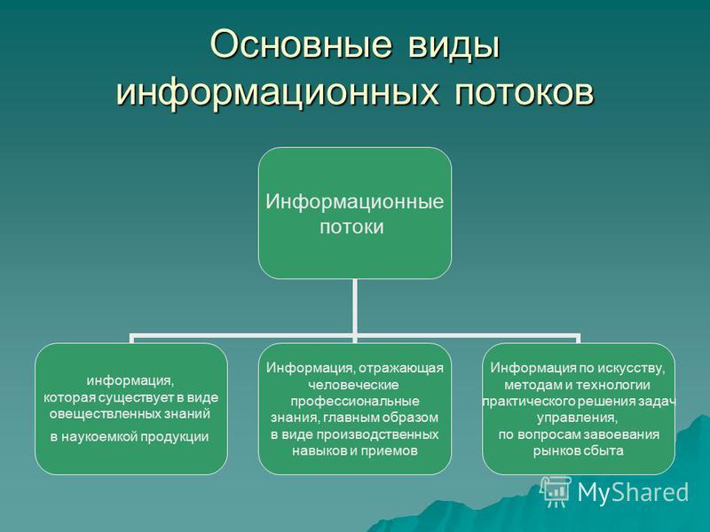 Основные виды информационных потоков Информационные потоки информация, которая существует в виде овеществленных знаний в наукоемкой продукции Информация, отражающая человеческие профессиональные знания, главным образом в виде производственных навыков