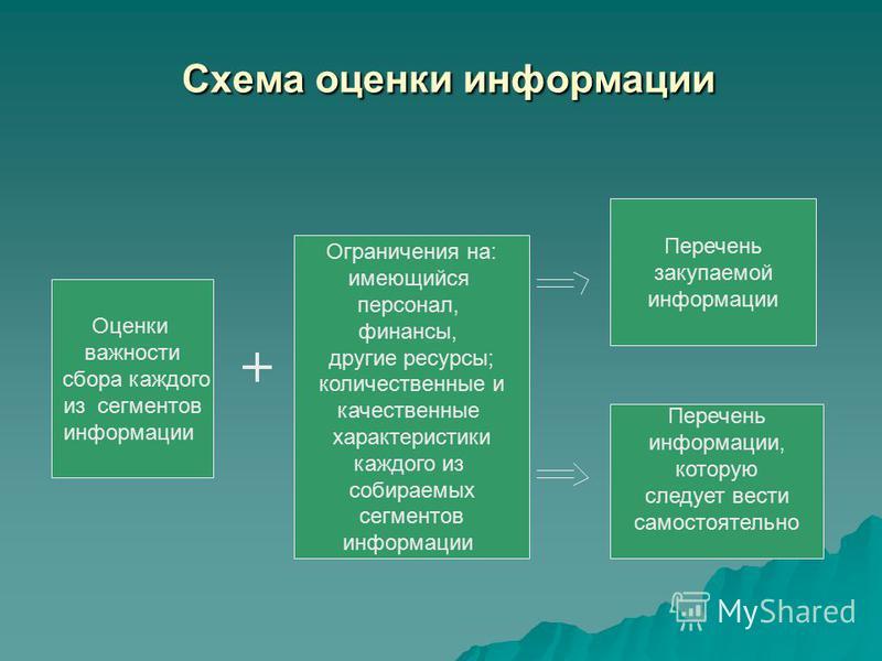 Схема оценки информации Схема оценки информации Оценки важности сбора каждого из сегментов информации Ограничения на: имеющийся персонал, финансы, другие ресурсы; количественные и качественные характеристики каждого из собираемых сегментов информации