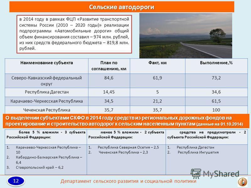 Сельские автодороги в 2014 году в рамках ФЦП «Развитие транспортной системы России (2010 – 2020 годы)» реализации подпрограммы «Автомобильные дороги» общий объем финансирования составил – 974 млн. рублей, из них средств федерального бюджета – 819,8 м