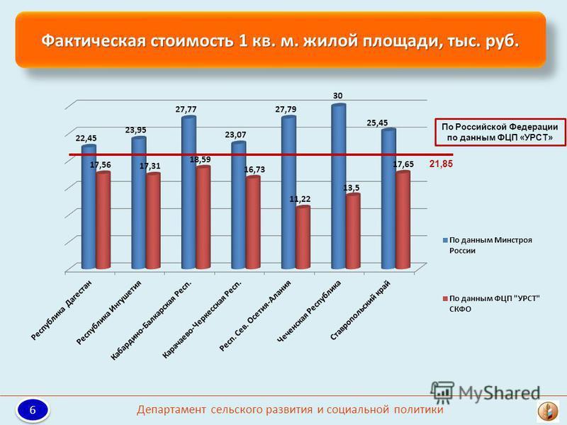Фактическая стоимость 1 кв. м. жилой площади, тыс. руб. По Российской Федерации по данным ФЦП «УРСТ» 21,85 6 6 Департамент сельского развития и социальной политики