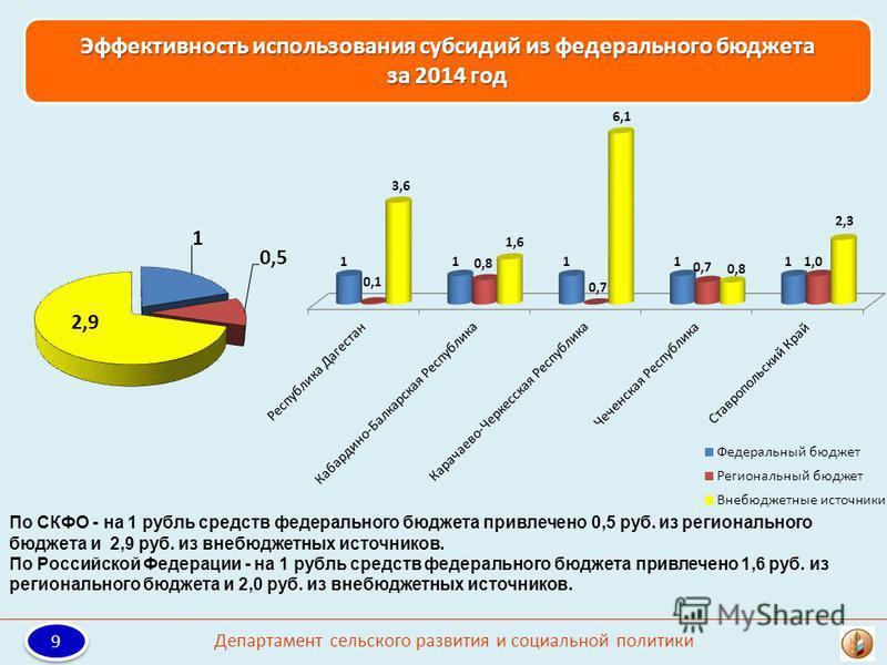 Эффективность использования субсидий из федерального бюджета за 2014 год По СКФО - на 1 рубль средств федерального бюджета привлечено 0,5 руб. из регионального бюджета и 2,9 руб. из внебюджетных источников. По Российской Федерации - на 1 рубль средст
