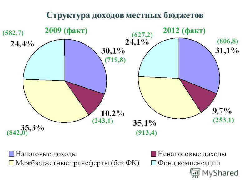 Налоговые доходы Неналоговые доходы Межбюджетные трансферты (без ФК)Фонд компенсации (806,8) (253,1) (913,4) (627,2) (719,8) (243,1) (842,0) (582,7) 2012 (факт)2009 (факт) Структура доходов местных бюджетов