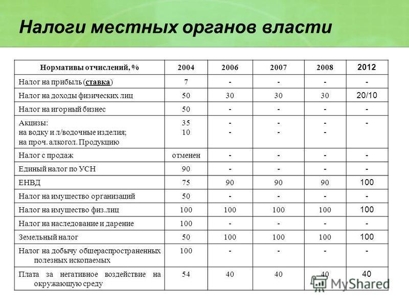 Нормативы отчислений, %2004200620072008 2012 Налог на прибыль (ставка)7--- - Налог на доходы физических лиц 5030 20/10 Налог на игорный бизнес 50--- - Акцизы: на водку и л/водочные изделия; на проч. алкогол. Продукцию 35 10 ---- ---- ---- - Налог с п