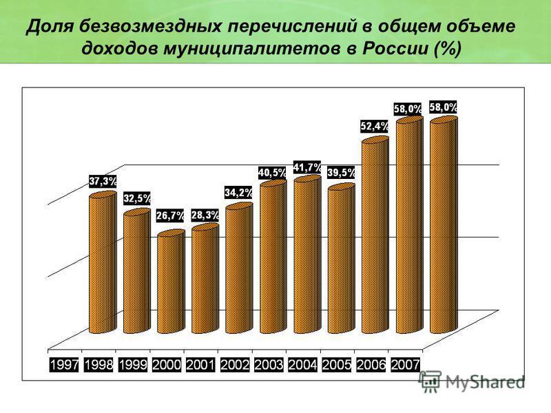 Доля безвозмездных перечислений в общем объеме доходов муниципалитетов в России (%)