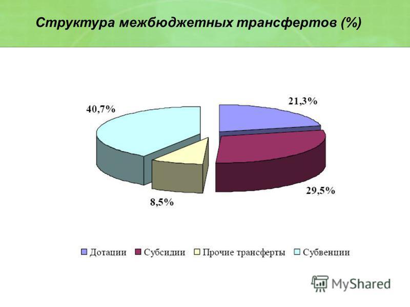 Структура межбюджетных трансфертов (%)
