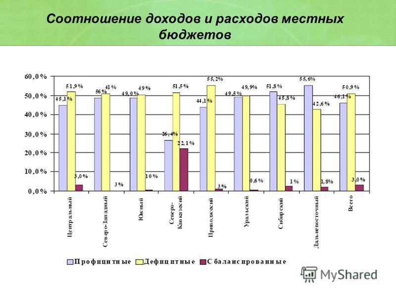 Соотношение доходов и расходов местных бюджетов