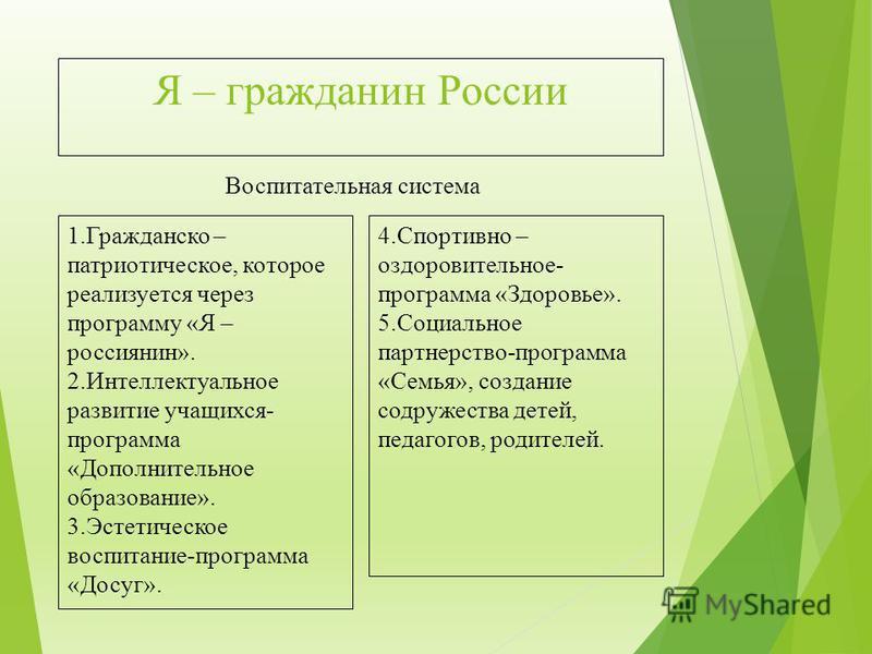 Воспитательная система 1. Гражданско – патриотическое, которое реализуется через программу «Я – россиянин». 2. Интеллектуальное развитие учащихся- программа «Дополнительное образование». 3. Эстетическое воспитание-программа «Досуг». 4. Спортивно – оз