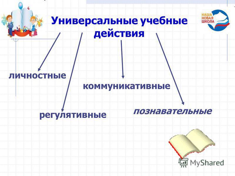 Универсальные учебные действия личностные регулятивные коммуникативные познавательные