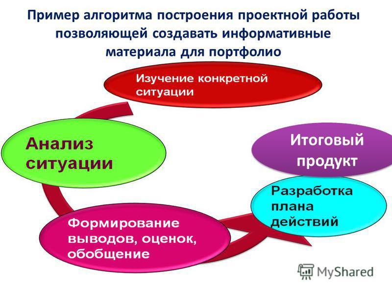 Пример алгоритма построения проектной работы позволяющей создавать информативные материала для портфолио Итоговый продукт
