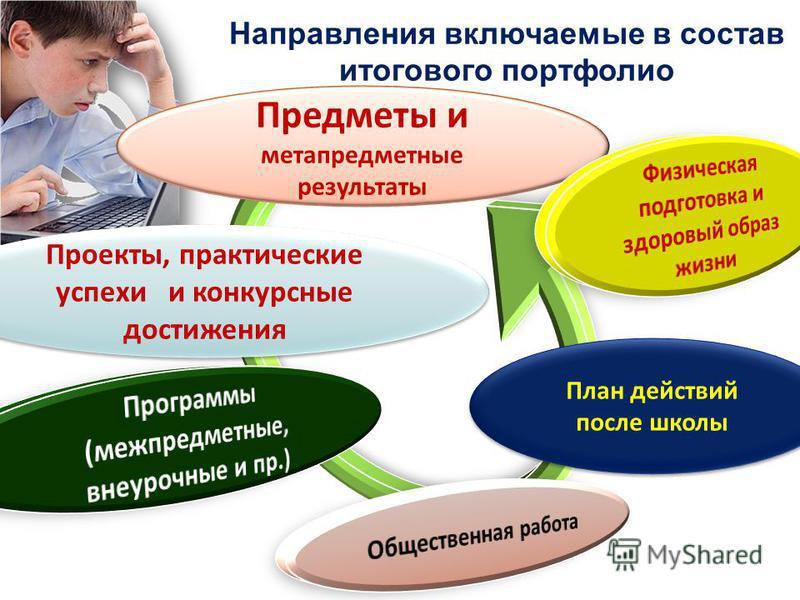 План действий после школы Направления включаемые в состав итогового портфолио Предметы и метапредметные результаты Проекты, практические успехи и конкурсные достижения