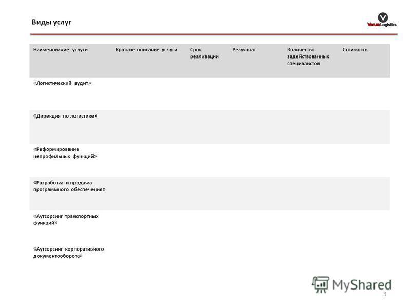 Виды услуг 3 Наименование услуги Краткое описание услуги Срок реализации Результат Количество задействованных специалистов Стоимость «Логистический аудит» «Дирекция по логистике» «Реформирование непрофильных функций» «Разработка и продажа программног