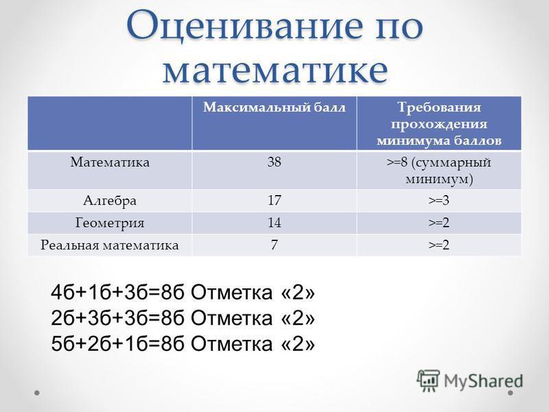 Оценивание по математике Максимальный балл Требования прохождения минимума баллов Математика 38>=8 (суммарный минимум) Алгебра 17>=3 Геометрия 14>=2 Реальная математика 7>=2 4 б+1 б+3 б=8 б Отметка «2» 2 б+3 б+3 б=8 б Отметка «2» 5 б+2 б+1 б=8 б Отме