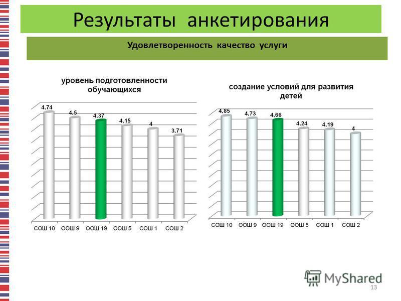 Результаты анкетирования Удовлетворенность качество услуги 13