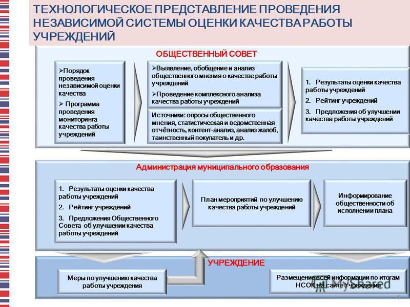УЧРЕЖДЕНИЕ ОБЩЕСТВЕННЫЙ СОВЕТ ТЕХНОЛОГИЧЕСКОЕ ПРЕДСТАВЛЕНИЕ ПРОВЕДЕНИЯ НЕЗАВИСИМОЙ СИСТЕМЫ ОЦЕНКИ КАЧЕСТВА РАБОТЫ УЧРЕЖДЕНИЙ Порядок проведения независимой оценки качества Программа проведения мониторинга качества работы учреждений Выявление, обобщен