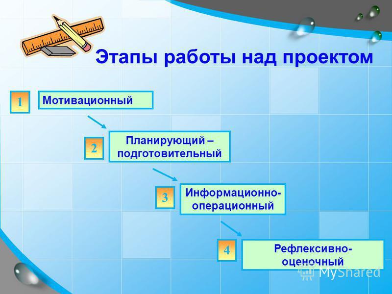 9 Мотивационный Планирующий – подготовительный Информационно- операционный Рефлексивно- оценочный 1 2 3 4 Этапы работы над проектом