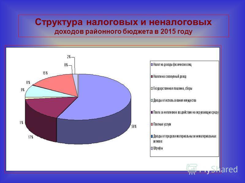 Структура налоговых и неналоговых доходов районного бюджета в 2015 году