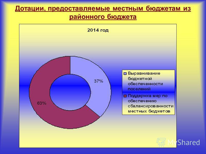 Дотации, предоставляемые местным бюджетам из районного бюджета