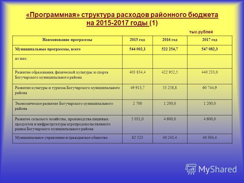 «Программная» структура расходов районного бюджета на 2015-2017 годы (1) тыс.рублей Наименование программы 2015 год 2016 год 2017 год Муниципальные программы, всего 544 002,1522 254,7547 082,3 из них: Развитие образования, физической культуры и спорт