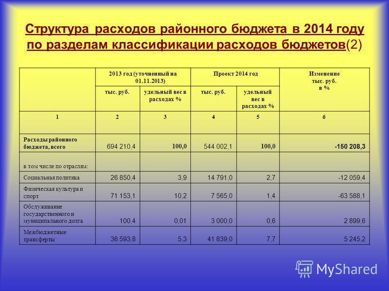 Структура расходов районного бюджета в 2014 году по разделам классификации расходов бюджетов(2) 2013 год (уточненный на 01.11.2013) Проект 2014 год Изменение тыс. руб. в % тыс. руб.удельный вес в расходах % тыс. руб.удельный вес в расходах % 123456 Р