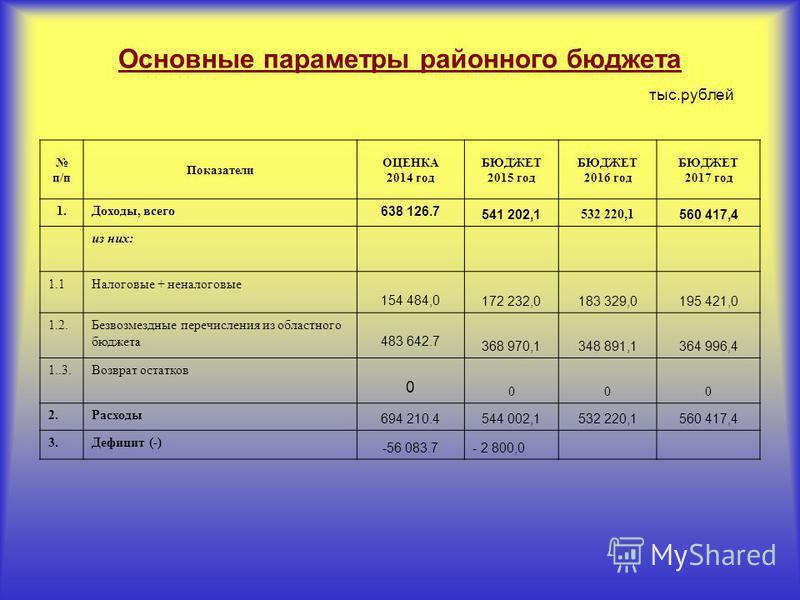 Основные параметры районного бюджета тыс.рублей п/п Показатели ОЦЕНКА 2014 год БЮДЖЕТ 2015 год БЮДЖЕТ 2016 год БЮДЖЕТ 2017 год 1.Доходы, всего 638 126.7 541 202,1 532 220,1 560 417,4 из них: 1.1Налоговые + неналоговые 154 484,0 172 232,0183 329,0195