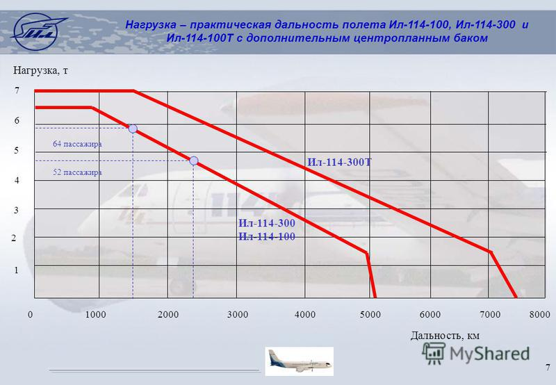 7 Дальность, км 5 4 3 2 1 7 6 0 1000 2000 3000 4000 5000 6000 7000 8000 Нагрузка, т Нагрузка – практическая дальность полета Ил-114-100, Ил-114-300 и Ил-114-100Т с дополнительным центропланным баком 64 пассажира 52 пассажира Ил-114-300 Ил-114-100 Ил-