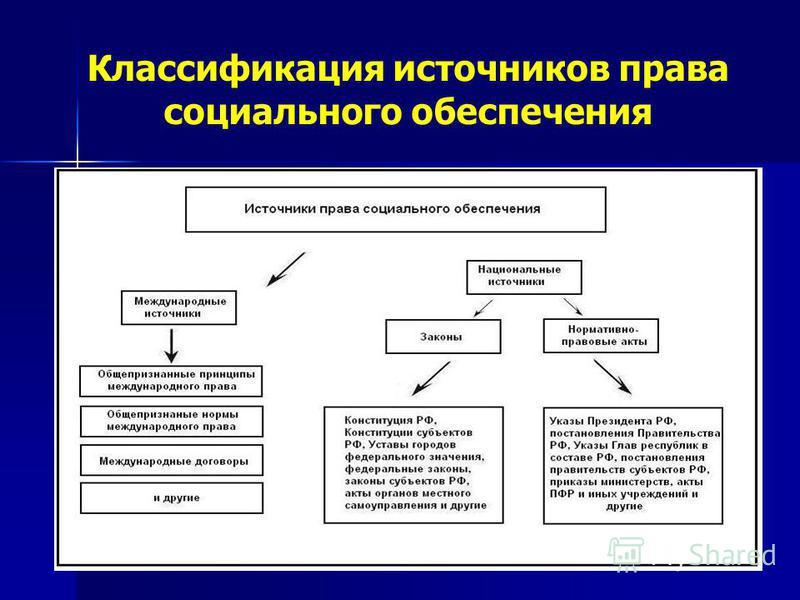 Классификация источников права социального обеспечения