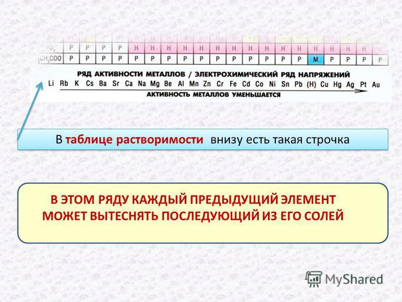 В таблице растворимости внизу есть такая строчка В ЭТОМ РЯДУ КАЖДЫЙ ПРЕДЫДУЩИЙ ЭЛЕМЕНТ МОЖЕТ ВЫТЕСНЯТЬ ПОСЛЕДУЮЩИЙ ИЗ ЕГО СОЛЕЙ