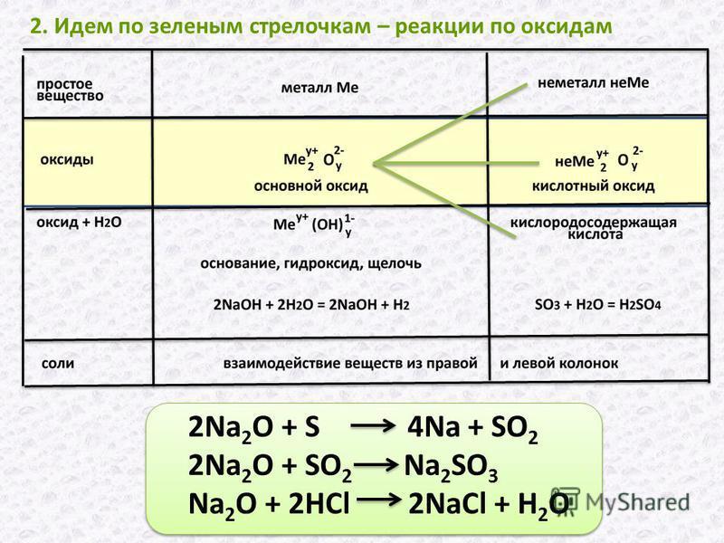 2. Идем по зеленым стрелочкам – реакции по оксидам 2Na 2 O + S 4Na + SO 2 2Na 2 O + SO 2 Na 2 SO 3 Na 2 O + 2HCl 2NaCl + H 2 O