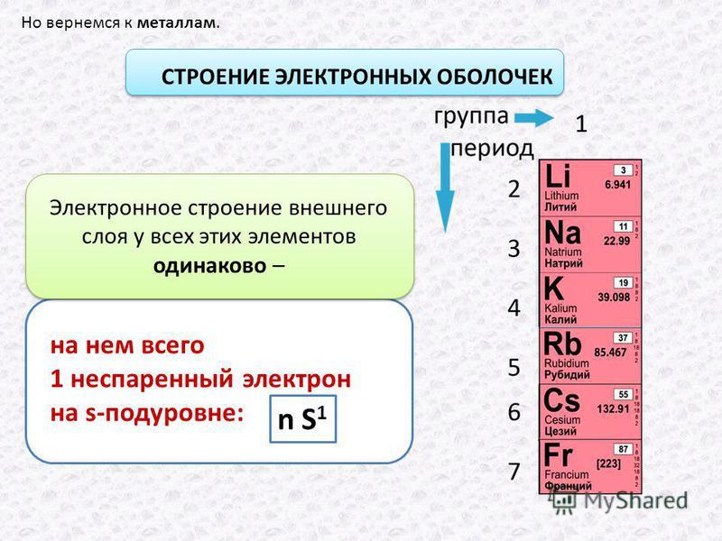Но вернемся к металлам. СТРОЕНИЕ ЭЛЕКТРОННЫХ ОБОЛОЧЕК на нем всего 1 неспаренный электрон на s-подуровне: n S 1 Электронное строение внешнего слоя у всех этих элементов одинаково –