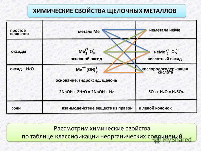 ХИМИЧЕСКИЕ СВОЙСТВА ЩЕЛОЧНЫХ МЕТАЛЛОВ Рассмотрим химические свойства по таблице классификации неорганических соединений