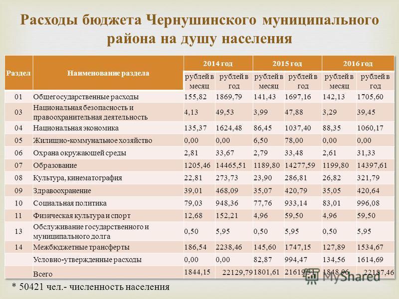 Расходы бюджета Чернушинского муниципального района на душу населения * 50421 чел.- численность населения