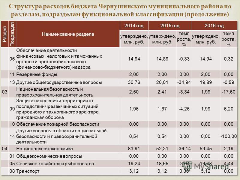 Структура расходов бюджета Чернушинского муниципального района по разделам, подразделам функциональной классификации ( продолжение )
