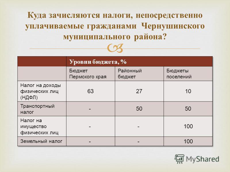 Куда зачисляются налоги, непосредственно уплачиваемые гражданами Чернушинского муниципального района ?