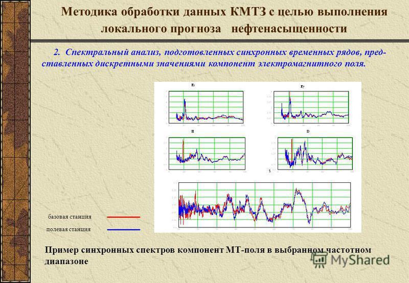 Методика обработки данных КМТЗ с целью выполнения локального прогноза нефтянаянасыщенности 2. Спектральный анализ, подготовленных синхронных временных рядов, пред- ставленных дискретными значениями компонент электромагнитного поля. базовая станция по
