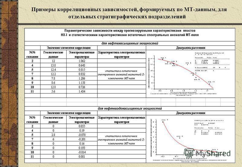 Примеры корреляционных зависимостей, формируемых по МТ-данным, для отдельных стратиграфических подразделений