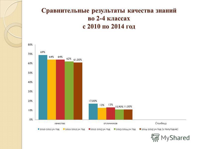 Сравнительные результаты качества знаний во 2-4 классах с 2010 по 2014 год