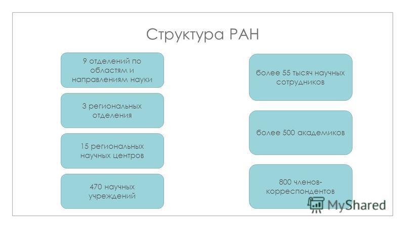 Структура РАН 9 отделений по областям и направлениям науки 3 региональных отделения 15 региональных научных центров 470 научных учреждений более 55 тысяч научных сотрудников более 500 академиков 800 членов- корреспондентов
