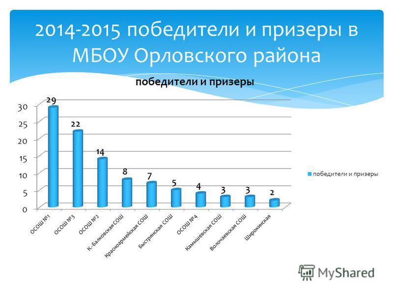 2014-2015 победители и призеры в МБОУ Орловского района