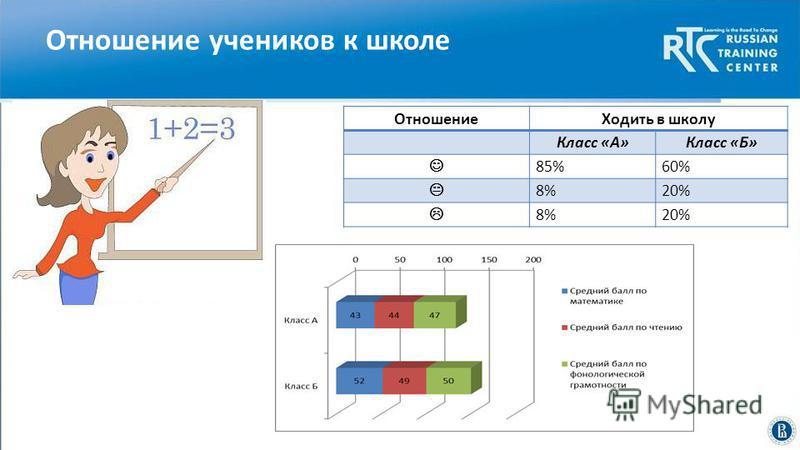 Отношение учеников к школе Отношение Ходить в школу Класс «А»Класс «Б» 85%60% 8%20% 8%20%