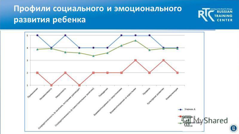 Высшая школа экономики, Москва, 2014 Профили социального и эмоционального развития ребенка