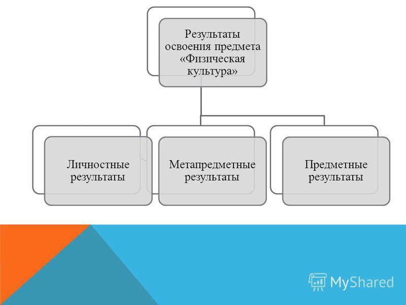Результаты освоения предмета «Физическая культура» Метапредметные результаты Личностные результаты Предметные результаты