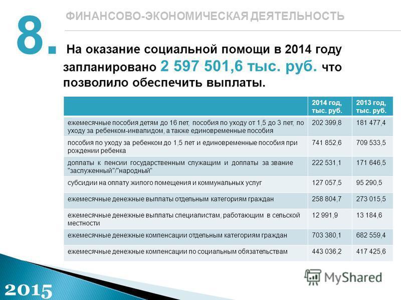 На оказание социальной помощи в 2014 году запланировано 2 597 501,6 тыс. руб. что позволило обеспечить выплаты. 8.8. ФИНАНСОВО-ЭКОНОМИЧЕСКАЯ ДЕЯТЕЛЬНОСТЬ 2015 2014 год, тыс. руб. 2013 год, тыс. руб. ежемесячные пособия детям до 16 лет, пособия по ухо