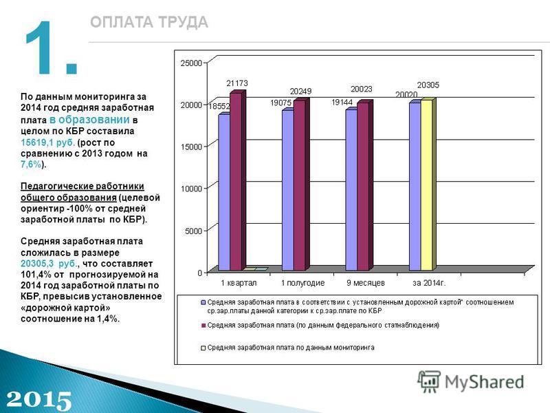 1.1. ОПЛАТА ТРУДА 2015 По данным мониторинга за 2014 год средняя заработная плата в образовании в целом по КБР составила 15619,1 руб. (рост по сравнению с 2013 годом на 7,6%). Педагогические работники общего образования (целевой ориентир -100% от сре