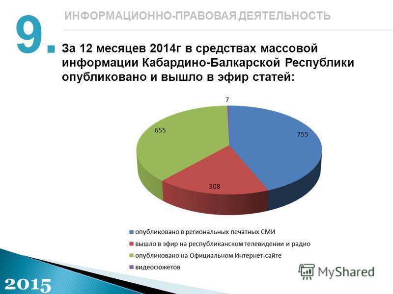 За 12 месяцев 2014 г в средствах массовой информации Кабардино-Балкарской Республики опубликовано и вышло в эфир статей: 9. ИНФОРМАЦИОННО-ПРАВОВАЯ ДЕЯТЕЛЬНОСТЬ 2015