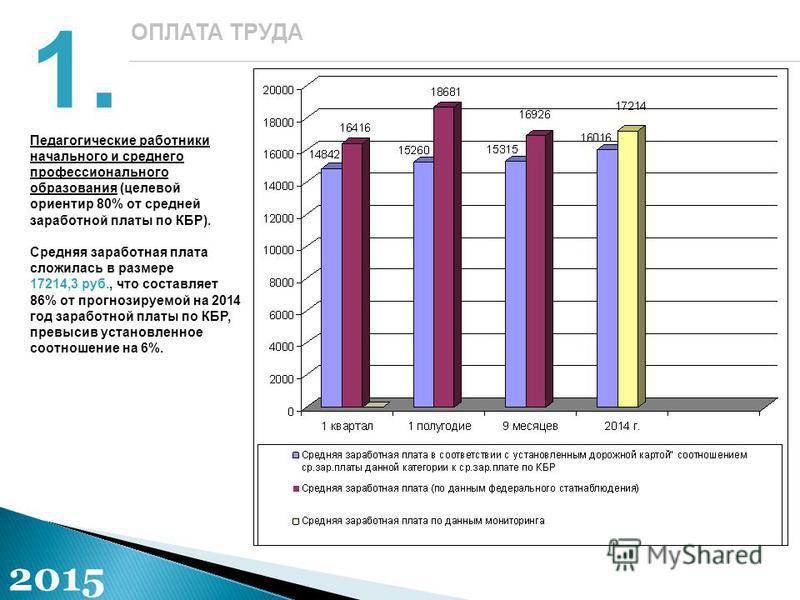 1.1. ОПЛАТА ТРУДА 2015 Педагогические работники начального и среднего профессионального образования (целевой ориентир 80% от средней заработной платы по КБР). Средняя заработная плата сложилась в размере 17214,3 руб., что составляет 86% от прогнозиру