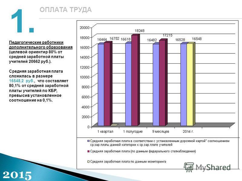 1.1. ОПЛАТА ТРУДА 2015 Педагогические работники дополнительного образования (целевой ориентир 80% от средней заработной платы учителей 20662 руб.). Средняя заработная плата сложилась в размере 16548,2 руб., что составляет 80,1% от средней заработной